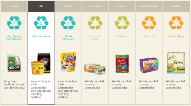 Purina Recycling Chart